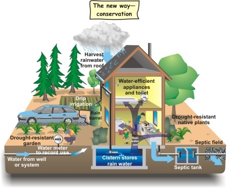Diagram showing how water conservation works in homes and the environment